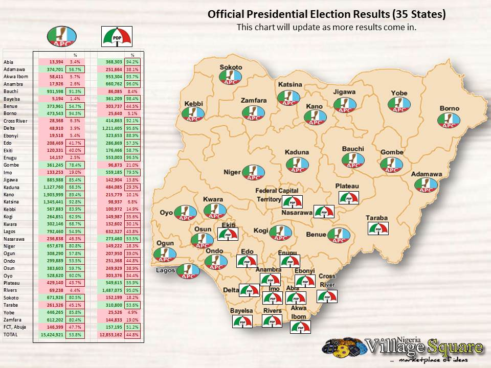 #NigeriaDecides: Presidential Election Result Updates
